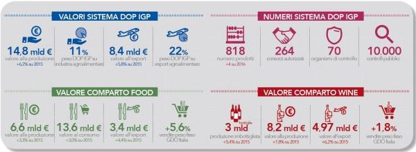 Infografica dati XV Rapporto