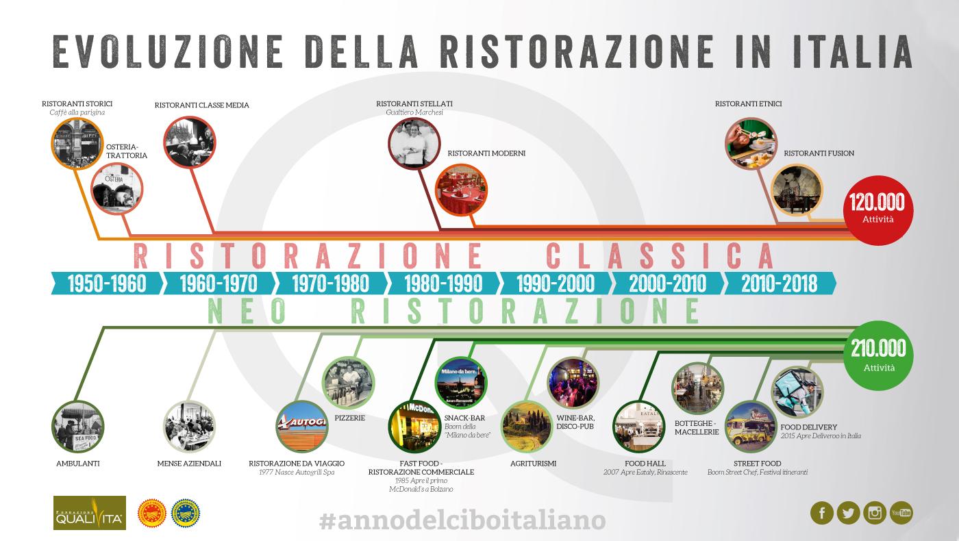 InfograficaEvoluzioneRistorazioneItalia