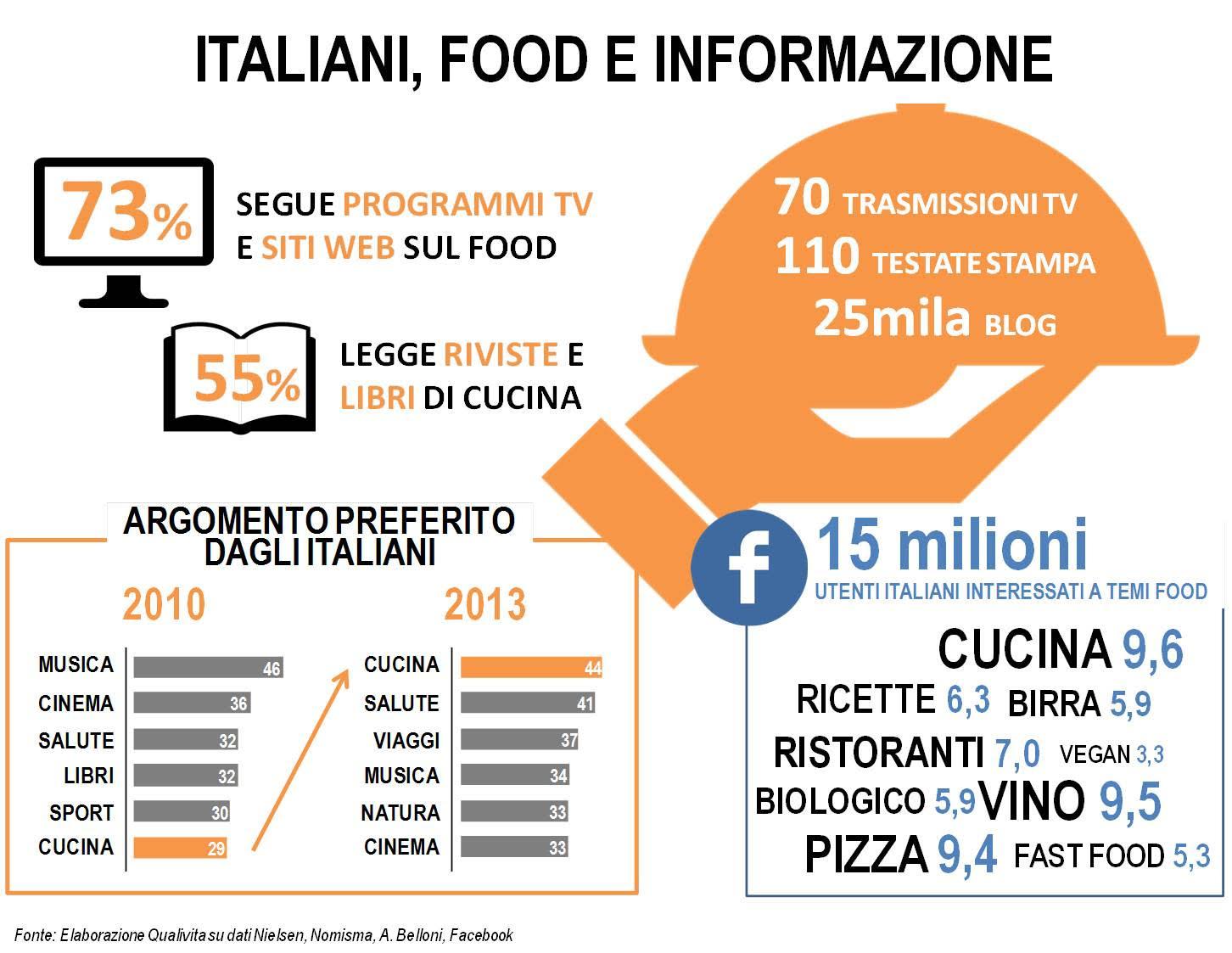 TC_social_alimentazione