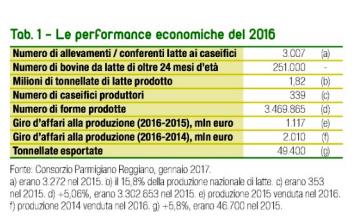 parmigiano-performances-2016